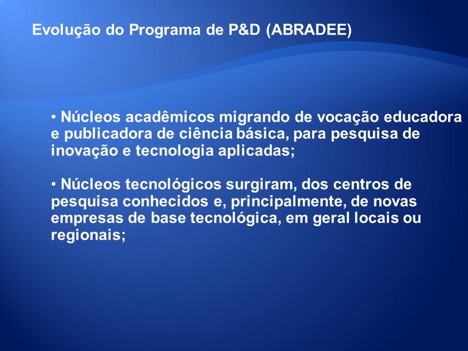 Evolução do Programa de P&D (ABRADEE) Núcleos acadêmicos migrando de vocação educadora e publicadora de ciência básica, para pesquisa de inovação e te