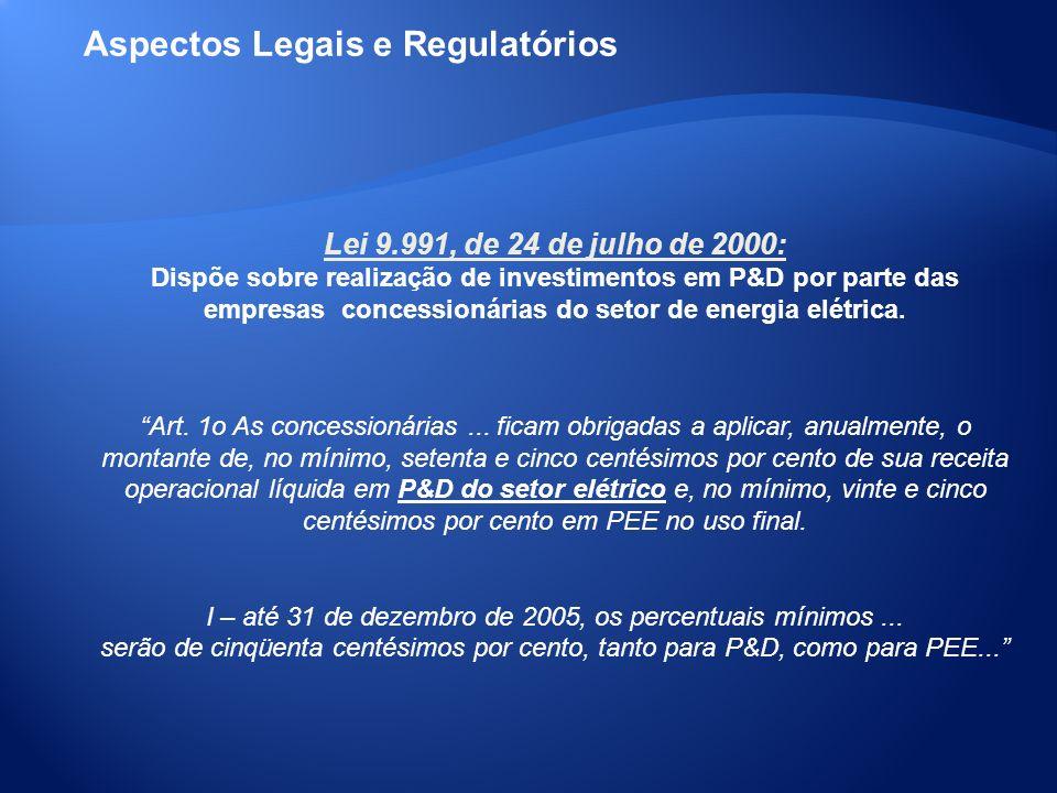 Lei 9.991, de 24 de julho de 2000: Dispõe sobre realização de investimentos em P&D por parte das empresas concessionárias do setor de energia elétrica