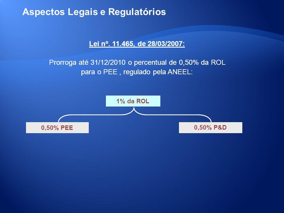 1% da ROL 0,50% PEE 0,50% P&D Lei nº. 11.465, de 28/03/2007: Prorroga até 31/12/2010 o percentual de 0,50% da ROL para o PEE, regulado pela ANEEL: Asp