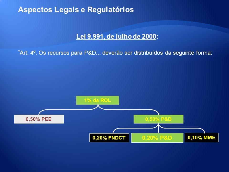 1% da ROL 0,50% PEE 0,50% P&D 0,20% P&D 0,20% FNDCT 0,10% MME Lei 9.991, de julho de 2000: Art. 4º. Os recursos para P&D... deverão ser distribuídos d