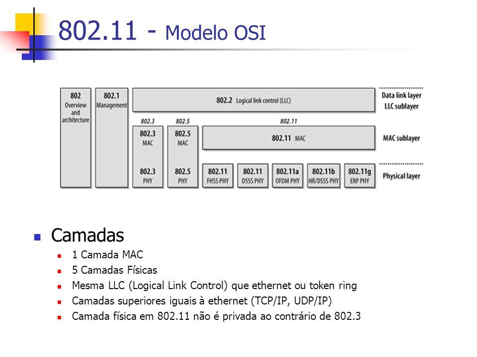 802.11 - Modelo OSI Camadas 1 Camada MAC 5 Camadas Físicas Mesma LLC (Logical Link Control) que ethernet ou token ring Camadas superiores iguais à ethernet (TCP/IP, UDP/IP) Camada física em 802.11 não é privada ao contrário de 802.3