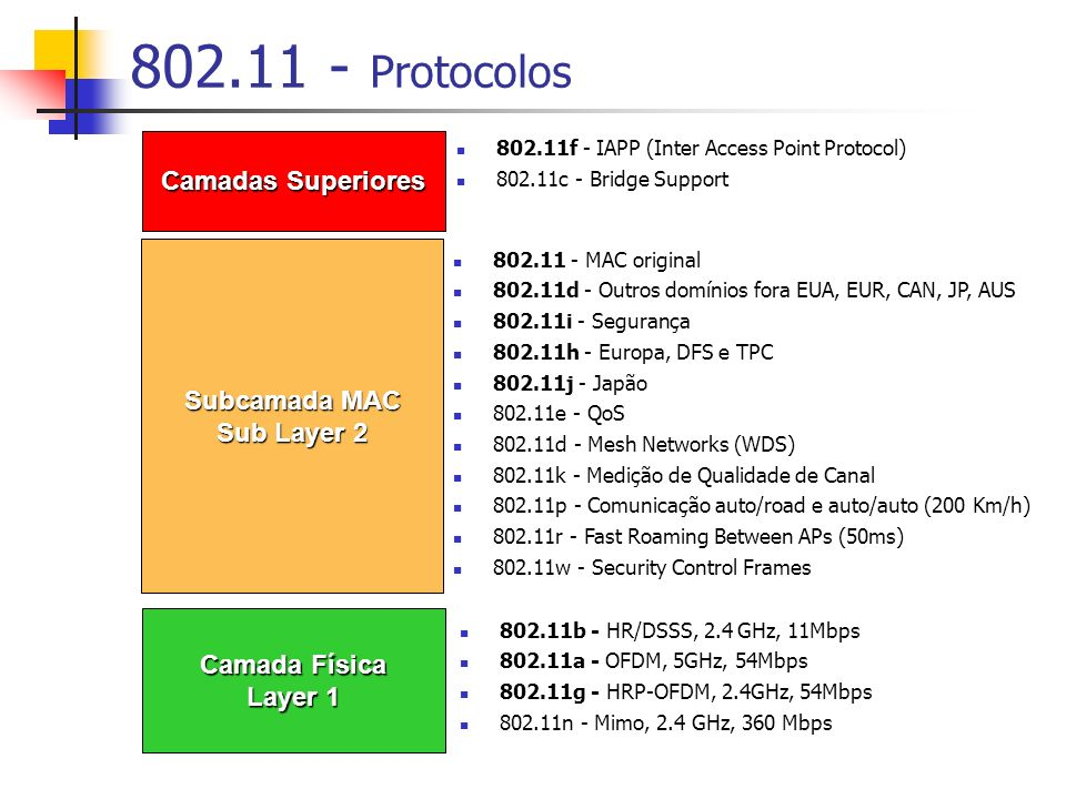 802.11 - Protocolos Camada Física Layer 1 Subcamada MAC Sub Layer 2 Camadas Superiores 802.11b - HR/DSSS, 2.4 GHz, 11Mbps 802.11a - OFDM, 5GHz, 54Mbps 802.11g - HRP-OFDM, 2.4GHz, 54Mbps 802.11n - Mimo, 2.4 GHz, 360 Mbps 802.11 - MAC original 802.11d - Outros domínios fora EUA, EUR, CAN, JP, AUS 802.11i - Segurança 802.11h - Europa, DFS e TPC 802.11j - Japão 802.11e - QoS 802.11d - Mesh Networks (WDS) 802.11k - Medição de Qualidade de Canal 802.11p - Comunicação auto/road e auto/auto (200 Km/h) 802.11r - Fast Roaming Between APs (50ms) 802.11w - Security Control Frames 802.11f - IAPP (Inter Access Point Protocol) 802.11c - Bridge Support