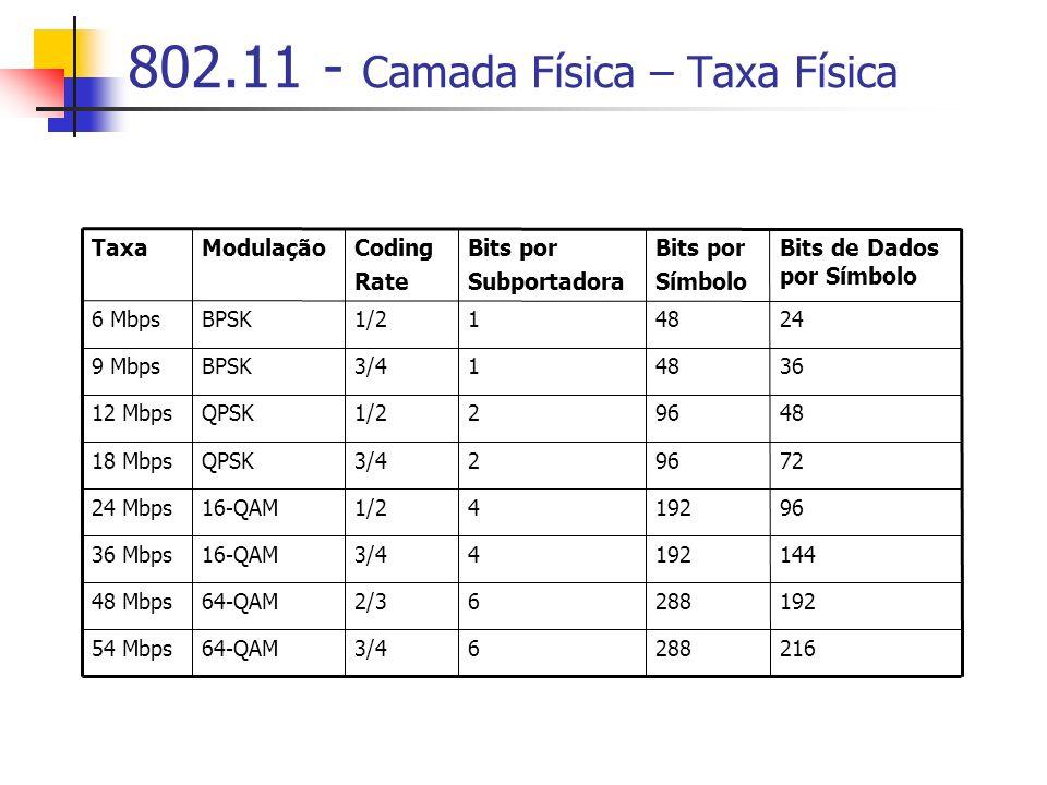 802.11 - Camada Física – Taxa Física 64-QAM 16-QAM QPSK BPSK Modulação 21628863/454 Mbps 19228862/348 Mbps 14419243/436 Mbps 9619241/224 Mbps 729623/418 Mbps 489621/212 Mbps 364813/49 Mbps 244811/26 Mbps Bits de Dados por Símbolo Bits por Símbolo Bits por Subportadora Coding Rate Taxa
