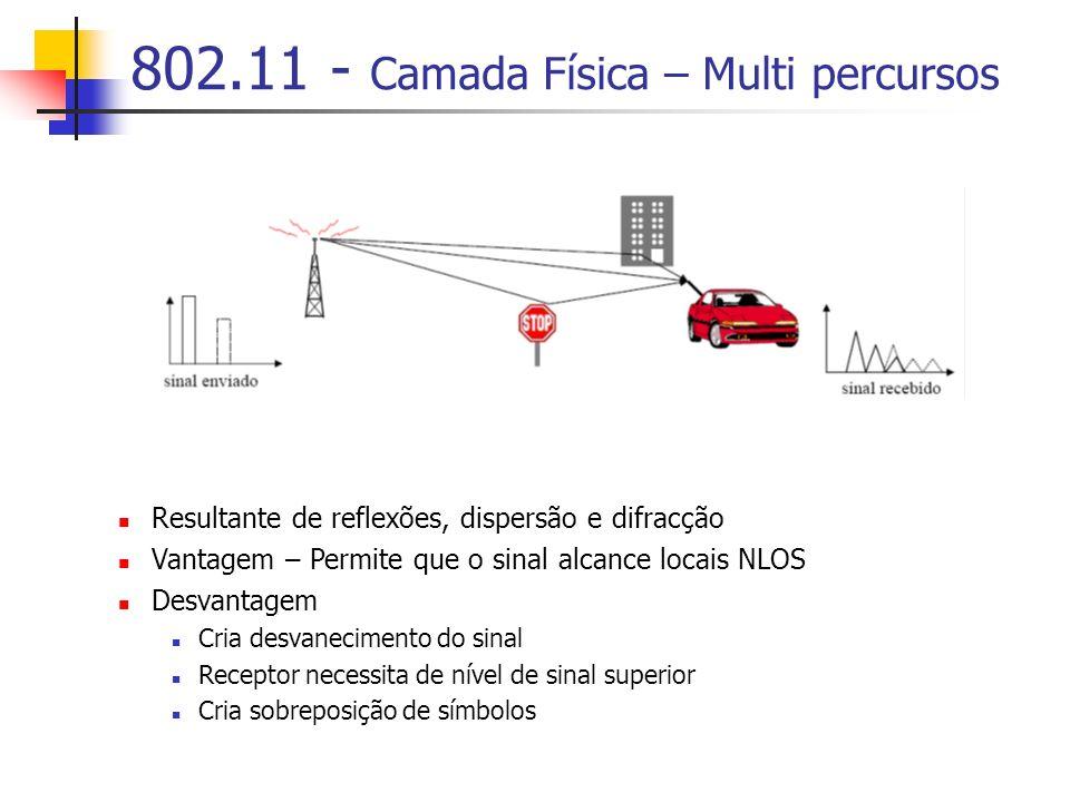 802.11 - Camada Física – Multi percursos Resultante de reflexões, dispersão e difracção Vantagem – Permite que o sinal alcance locais NLOS Desvantagem Cria desvanecimento do sinal Receptor necessita de nível de sinal superior Cria sobreposição de símbolos