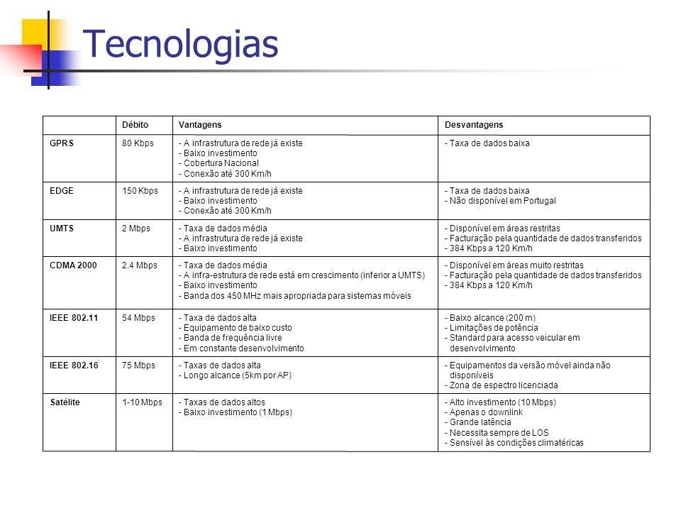 Tecnologias - Alto investimento (10 Mbps) - Apenas o downlink - Grande latência - Necessita sempre de LOS - Sensível às condições climatéricas - Taxas de dados altos - Baixo investimento (1 Mbps) 1-10 MbpsSatélite - Equipamentos da versão móvel ainda não disponíveis - Zona de espectro licenciada - Taxas de dados alta - Longo alcance (5km por AP) 75 MbpsIEEE 802.16 - Baixo alcance (200 m) - Limitações de potência - Standard para acesso veicular em desenvolvimento - Taxa de dados alta - Equipamento de baixo custo - Banda de frequência livre - Em constante desenvolvimento 54 MbpsIEEE 802.11 - Disponível em áreas muito restritas - Facturação pela quantidade de dados transferidos - 384 Kbps a 120 Km/h - Taxa de dados média - A infra-estrutura de rede está em crescimento (inferior a UMTS) - Baixo investimento - Banda dos 450 MHz mais apropriada para sistemas móveis 2.4 MbpsCDMA 2000 - Disponível em áreas restritas - Facturação pela quantidade de dados transferidos - 384 Kbps a 120 Km/h - Taxa de dados média - A infrastrutura de rede já existe - Baixo investimento 2 MbpsUMTS - Taxa de dados baixa - Não disponível em Portugal - A infrastrutura de rede já existe - Baixo investimento - Conexão até 300 Km/h 150 KbpsEDGE - Taxa de dados baixa- A infrastrutura de rede já existe - Baixo investimento - Cobertura Nacional - Conexão até 300 Km/h 80 KbpsGPRS DesvantagensVantagensDébito