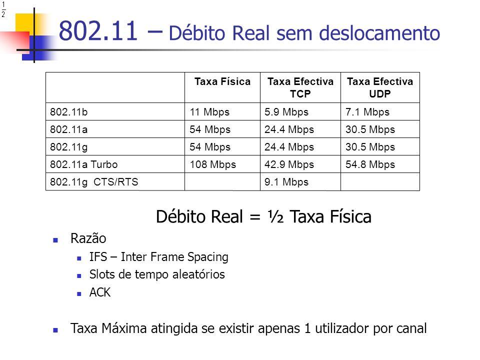 802.11 – Débito Real sem deslocamento 9.1 Mbps802.11g CTS/RTS 54.8 Mbps42.9 Mbps108 Mbps802.11a Turbo 30.5 Mbps24.4 Mbps54 Mbps802.11g 30.5 Mbps24.4 Mbps54 Mbps802.11a 7.1 Mbps5.9 Mbps11 Mbps802.11b Taxa Efectiva UDP Taxa Efectiva TCP Taxa Física Débito Real = ½ Taxa Física Razão IFS – Inter Frame Spacing Slots de tempo aleatórios ACK Taxa Máxima atingida se existir apenas 1 utilizador por canal