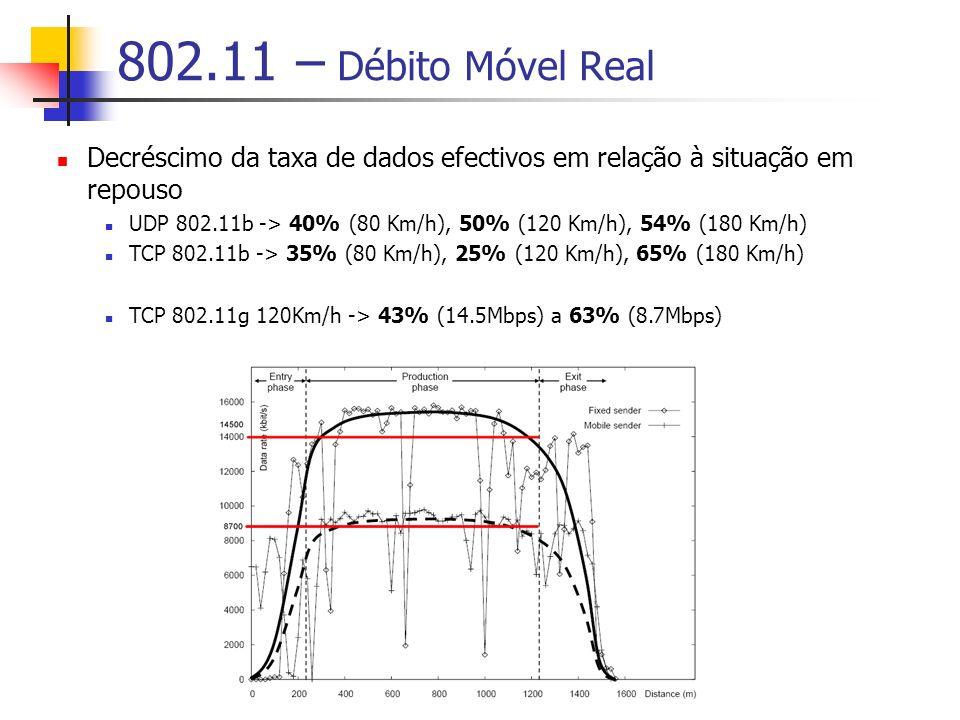 802.11 – Débito Móvel Real Decréscimo da taxa de dados efectivos em relação à situação em repouso UDP 802.11b -> 40% (80 Km/h), 50% (120 Km/h), 54% (180 Km/h) TCP 802.11b -> 35% (80 Km/h), 25% (120 Km/h), 65% (180 Km/h) TCP 802.11g 120Km/h -> 43% (14.5Mbps) a 63% (8.7Mbps)