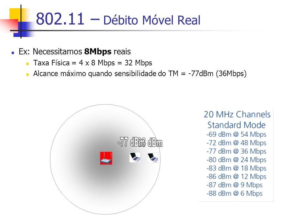 802.11 – Débito Móvel Real Ex: Necessitamos 8Mbps reais Taxa Física = 4 x 8 Mbps = 32 Mbps Alcance máximo quando sensibilidade do TM = -77dBm (36Mbps)