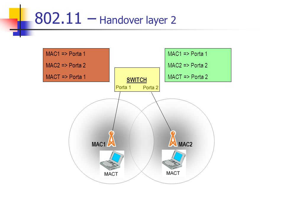 802.11 – Handover layer 2 SWITCH MAC1 => Porta 1 MAC2 => Porta 2 MACT => Porta 1 MAC1MAC2 MAC1 => Porta 1 MAC2 => Porta 2 MACT => Porta 2 MAC1 => Port