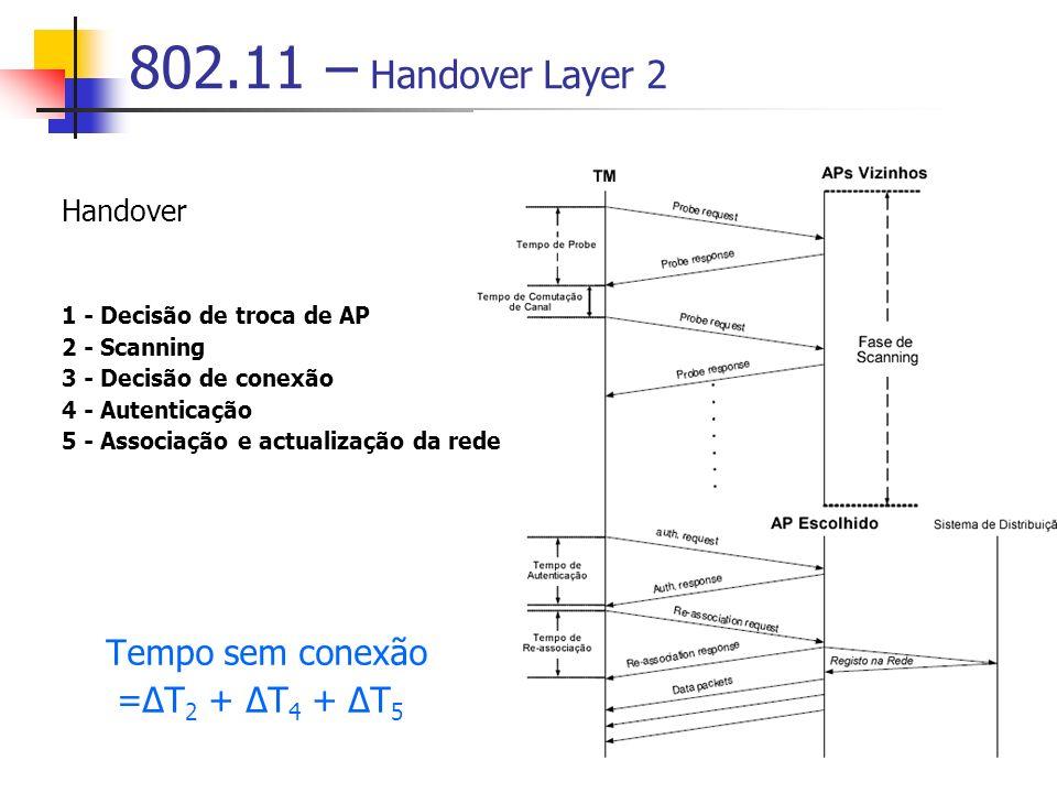 802.11 – Handover Layer 2 Handover 1 - Decisão de troca de AP 2 - Scanning 3 - Decisão de conexão 4 - Autenticação 5 - Associação e actualização da rede Tempo sem conexão =ΔT 2 + ΔT 4 + ΔT 5