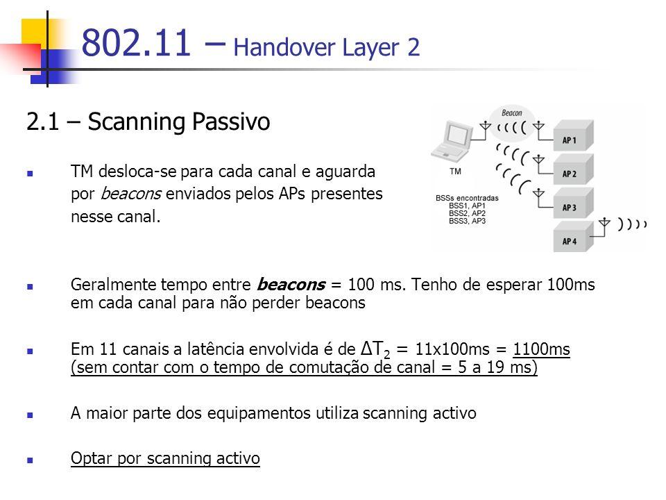 802.11 – Handover Layer 2 2.1 – Scanning Passivo TM desloca-se para cada canal e aguarda por beacons enviados pelos APs presentes nesse canal. Geralme