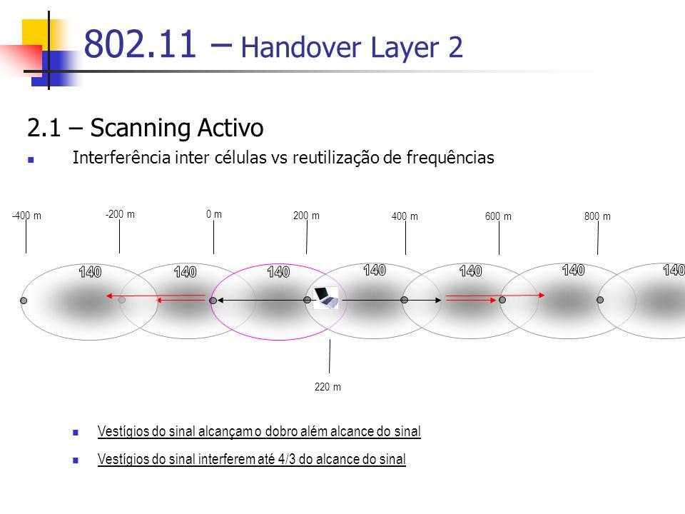 802.11 – Handover Layer 2 2.1 – Scanning Activo Interferência inter células vs reutilização de frequências 0 m 200 m 400 m600 m -400 m -200 m 800 m 220 m Vestígios do sinal alcançam o dobro além alcance do sinal Vestígios do sinal interferem até 4/3 do alcance do sinal