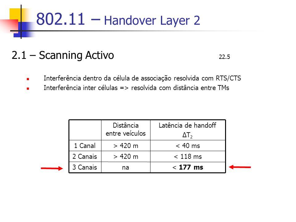 802.11 – Handover Layer 2 2.1 – Scanning Activo 22.5 Interferência dentro da célula de associação resolvida com RTS/CTS Interferência inter células => resolvida com distância entre TMs < 177 msna3 Canais < 118 ms> 420 m2 Canais < 40 ms> 420 m1 Canal Latência de handoff ΔT 2 Distância entre veículos