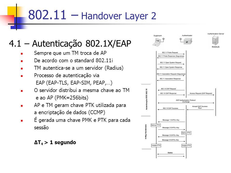 802.11 – Handover Layer 2 4.1 – Autenticação 802.1X/EAP Sempre que um TM troca de AP De acordo com o standard 802.11i TM autentica-se a um servidor (Radius) Processo de autenticação via EAP (EAP-TLS, EAP-SIM, PEAP,…) O servidor distribui a mesma chave ao TM e ao AP (PMK=256bits) AP e TM geram chave PTK utilizada para a encriptação de dados (CCMP) É gerada uma chave PMK e PTK para cada sessão ΔT 4 > 1 segundo