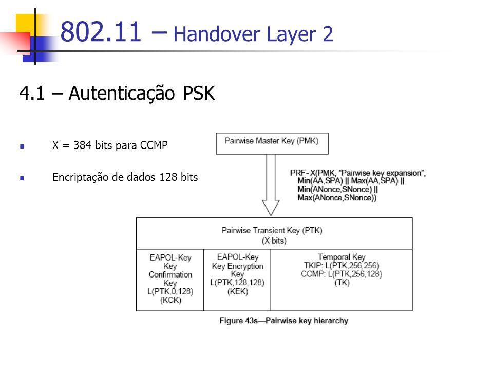 802.11 – Handover Layer 2 4.1 – Autenticação PSK X = 384 bits para CCMP Encriptação de dados 128 bits