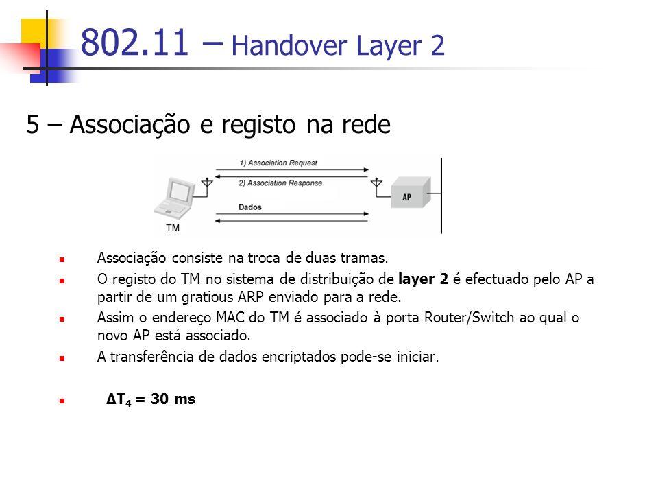 802.11 – Handover Layer 2 5 – Associação e registo na rede Associação consiste na troca de duas tramas. O registo do TM no sistema de distribuição de