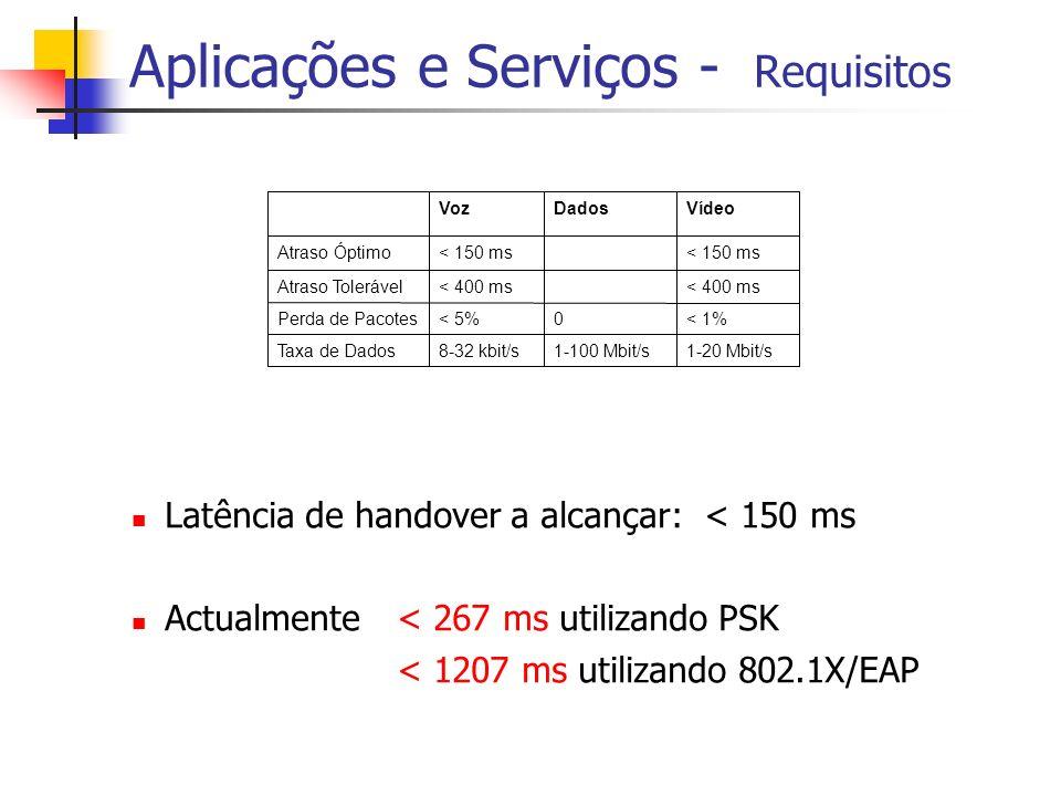 Aplicações e Serviços - Requisitos Latência de handover a alcançar: < 150 ms Actualmente < 267 ms utilizando PSK < 1207 ms utilizando 802.1X/EAP 1-20 Mbit/s1-100 Mbit/s8-32 kbit/sTaxa de Dados < 1%0< 5%Perda de Pacotes < 400 ms Atraso Tolerável < 150 ms Atraso Óptimo VídeoDadosVoz