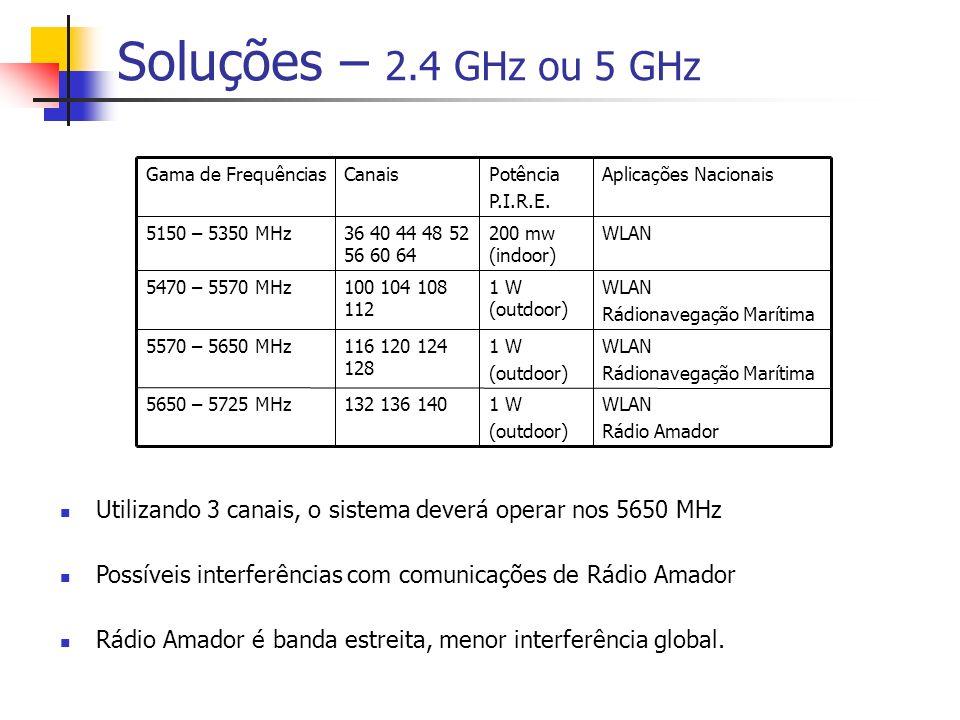 Soluções – 2.4 GHz ou 5 GHz 5650 – 5725 MHz 5570 – 5650 MHz 5470 – 5570 MHz 5150 – 5350 MHz Gama de Frequências WLAN Rádio Amador 1 W (outdoor) 132 136 140 WLAN Rádionavegação Marítima 1 W (outdoor) 116 120 124 128 WLAN Rádionavegação Marítima 1 W (outdoor) 100 104 108 112 WLAN200 mw (indoor) 36 40 44 48 52 56 60 64 Aplicações NacionaisPotência P.I.R.E.