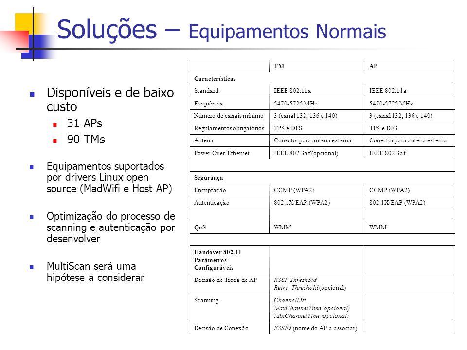 Soluções – Equipamentos Normais Disponíveis e de baixo custo 31 APs 90 TMs Equipamentos suportados por drivers Linux open source (MadWifi e Host AP) O