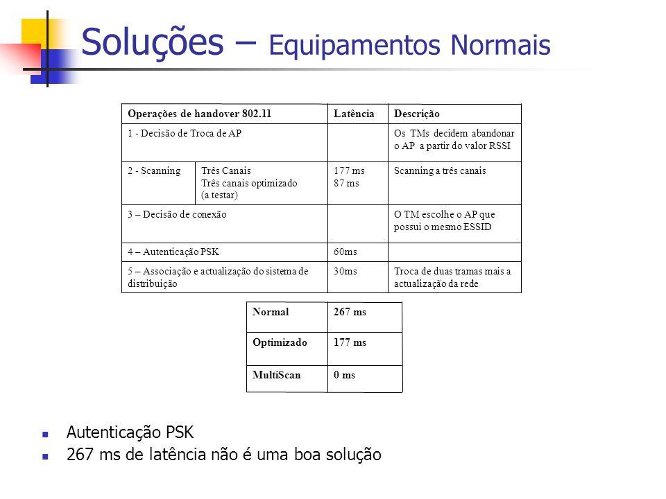 Soluções – Equipamentos Normais Autenticação PSK 267 ms de latência não é uma boa solução Troca de duas tramas mais a actualização da rede 30ms5 – Ass
