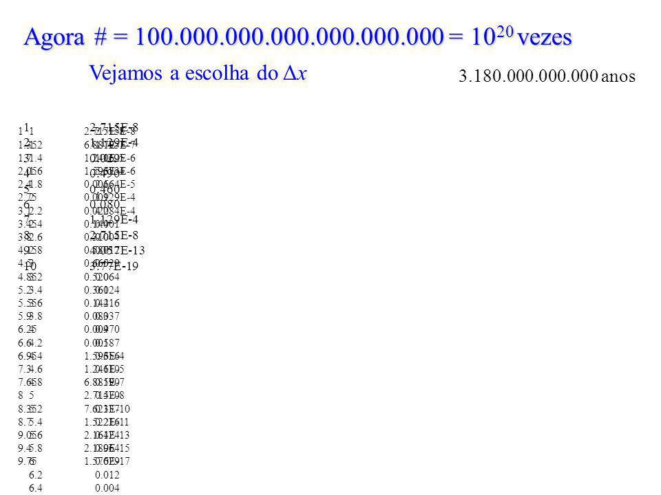 Agora # = 100.000.000.000.000.000.000 = 10 20 vezes Vejamos a escolha do Δx 12.715E-8 1.21.795E-7 1.41.062E-6 1.65.623E-6 1.82.664E-5 21.129E-4 2.24.284E-4 2.40.001 2.60.004 2.80.012 30.029 3.20.064 3.40.124 3.60.216 3.80.337 40.470 4.20.587 4.40.656 4.60.610 4.80.590 50.470 5.20.337 5.40.216 5.60.124 5.80.064 60.029 6.20.012 6.40.004 6.60.001 6.84.284E-4 71.129E-4 7.22.664E-5 7.45.623E-6 7.61.062E-6 7.81.795E-7 82.715E-8 8.23.674E-9 8.44.449E-10 8.64.822E-11 8.84.676E-12 94.057E-13 9.23.15E-14 9.42.189E-15 9.61.361E-16 9.87.573E-18 103.77E-19 12.715E-8 1.356.881E-7 1.71.241E-5 2.051.593E-4 2.40.001 2.750.009 3.10.020 3.450.144 3.80.310 4.150.587 4.50.665 4.850.520 5.20.360 5.550.144 5.90.080 6.250.009 6.60.001 6.951.593E-4 7.31.241E-5 7.656.881E-7 82.715E-8 8.357.621E-10 8.71.522E-11 9.052.164E-13 9.42.189E-15 9.751.576E-17 12.715E-8 21.129E-4 30.029 40.490 50.460 60.080 71.129E-4 82.715E-8 94.057E-13 103.77E-19 3.180.000.000.000 anos