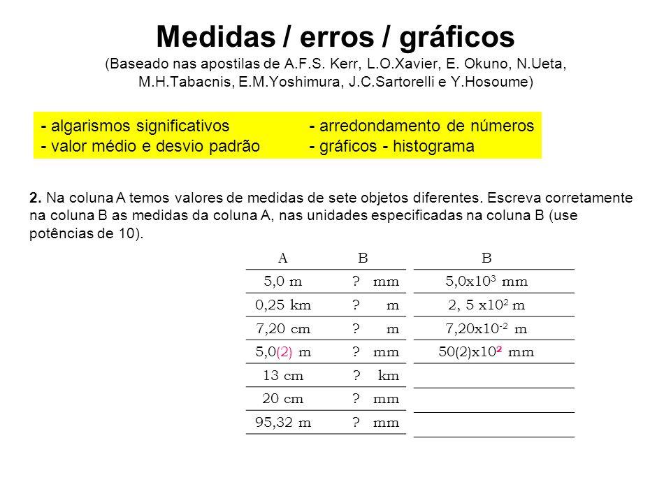 Medidas / erros / gráficos (Baseado nas apostilas de A.F.S. Kerr, L.O.Xavier, E. Okuno, N.Ueta, M.H.Tabacnis, E.M.Yoshimura, J.C.Sartorelli e Y.Hosoum
