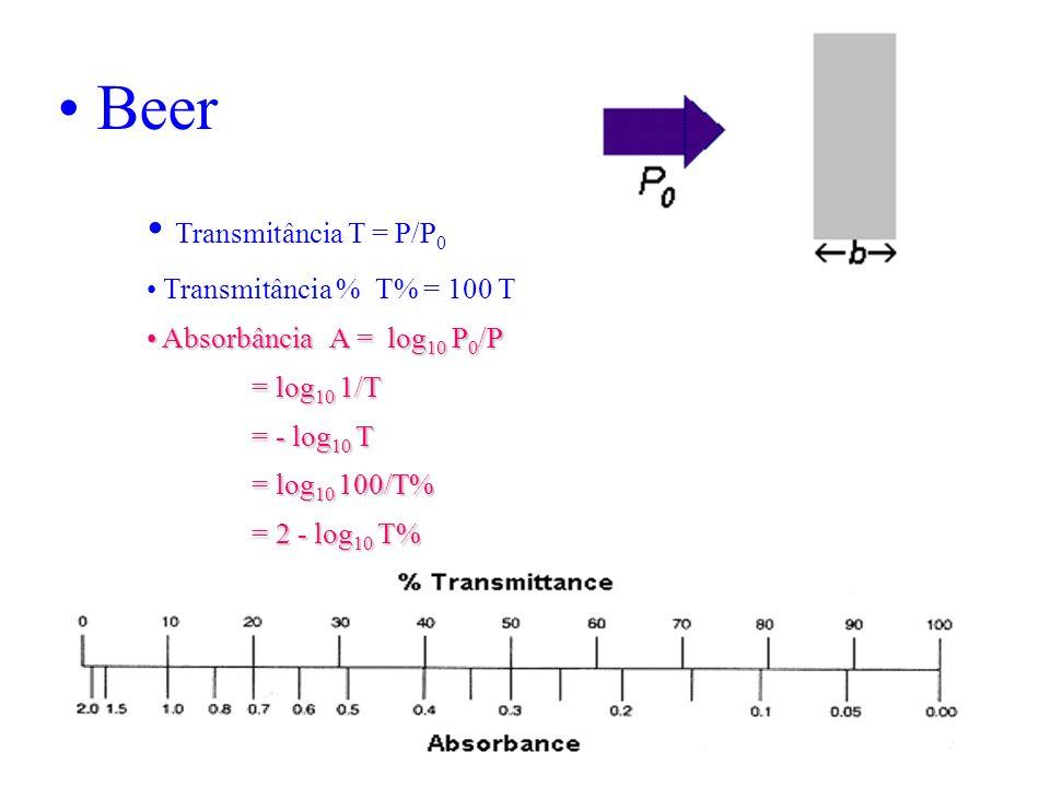 Beer Transmitância T = P/P 0 Transmitância % T% = 100 T Absorbância A = log 10 P 0 /P Absorbância A = log 10 P 0 /P = log 10 1/T = - log 10 T = log 10