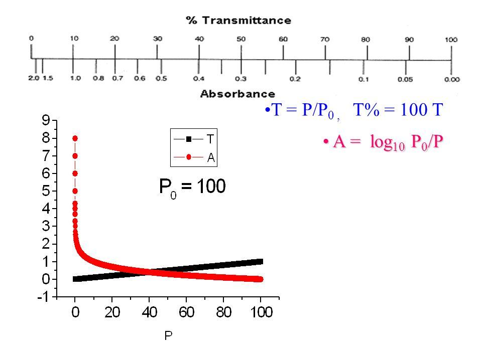 T = P/P 0, T% = 100 T A = log 10 P 0 /P A = log 10 P 0 /P