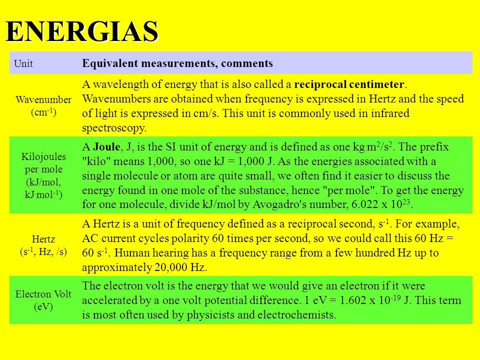 ENERGIAS Wavelength6330 Å Frequency4.73995× 10 14 Hz Energy1.9626777 eV λ comprimento de onda c é a velocidade da luz no vácuo h = cte de Planck Por ex.