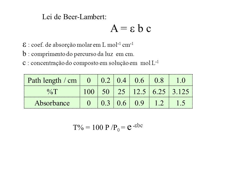 Lei de Beer-Lambert: A = b c : coef. de absorção molar em L mol -1 cm -1 b : comprimento do percurso da luz em cm. c : concentração do composto em sol
