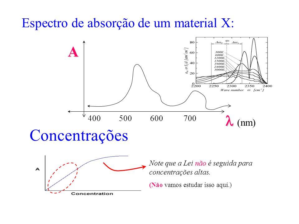 Concentrações não Note que a Lei não é seguida para concentrações altas. (Não vamos estudar isso aquí.) Espectro de absorção de um material X: (nm) A