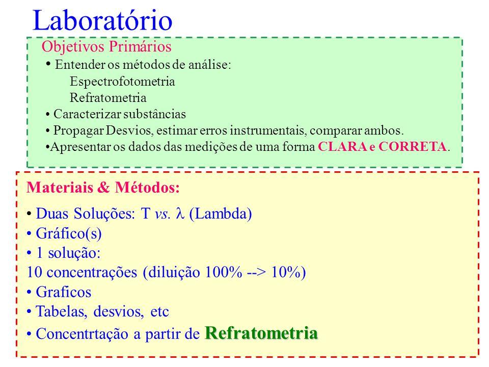 Laboratório Objetivos Primários Entender os métodos de análise: Espectrofotometria Refratometria Caracterizar substâncias Propagar Desvios, estimar er