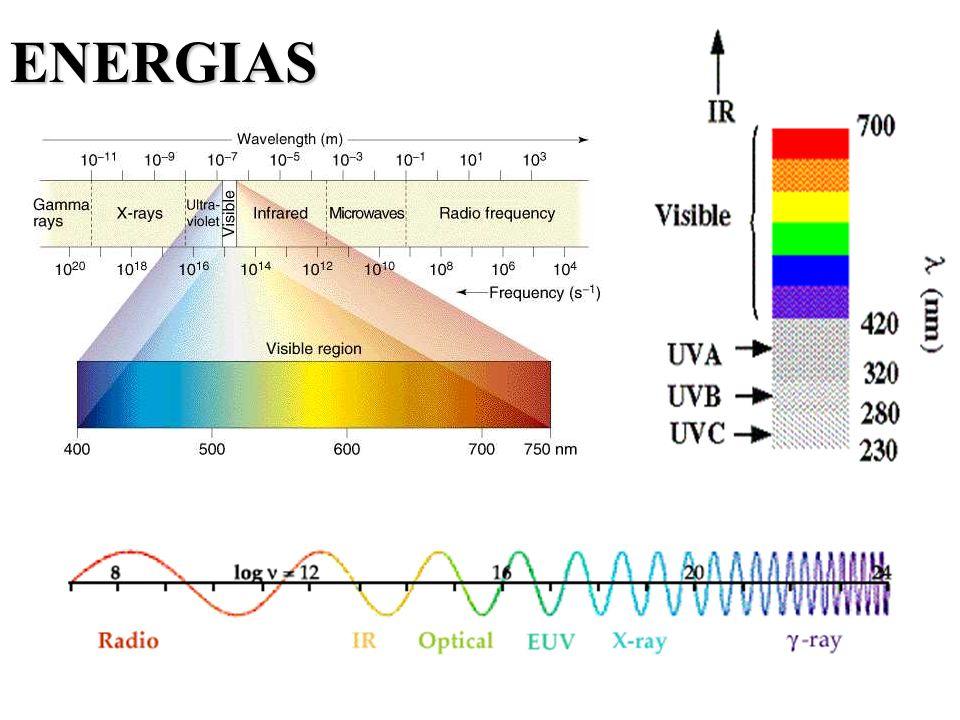 IV - Infra-Vermelho Região (mm) Número de onda (cm -1 ) Near0.78 - 2.512800 - 4000 Middle2.5 - 50 4000 - 200 Far50 -1000 200 - 10 A região mais uitilizada abrange a faixa 4000 - 670cm -1.