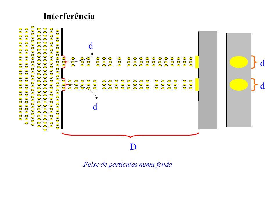 Interferência Feixe de partículas numa fenda d d d d D
