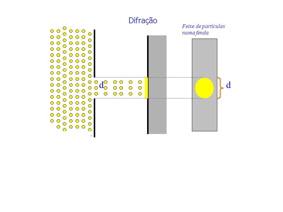 Difração Feixe de partículas numa fenda dd