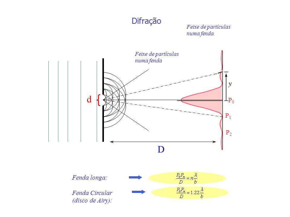 Feixe de partículas numa fenda d P0P0 P1P1 P2P2 D Difração Feixe de partículas numa fenda Fenda longa: Fenda Circular (disco de Airy):