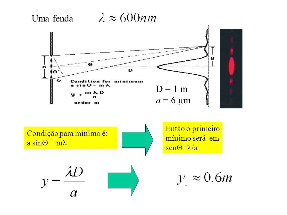 Uma fenda Condição para mínimo é: a sin = m Então o primeiro mínimo será em sen = /a D = 1 m a = 6 μm