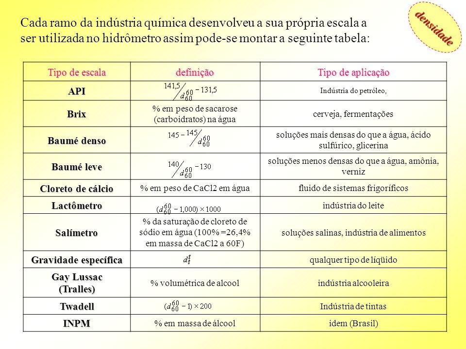 densidade Cada ramo da indústria química desenvolveu a sua própria escala a ser utilizada no hidrômetro assim pode-se montar a seguinte tabela: Tipo d