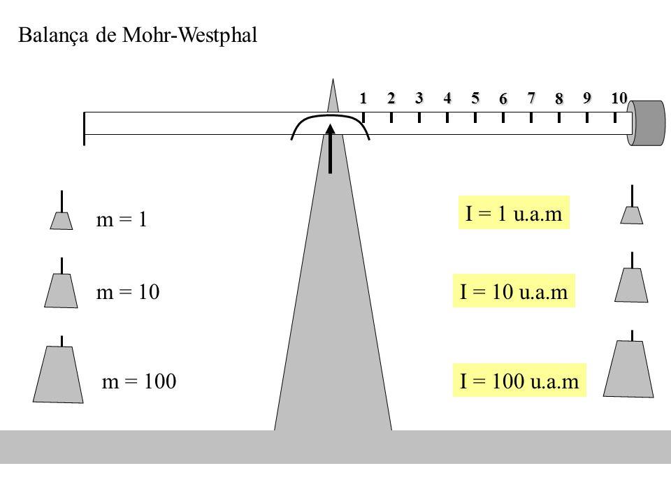 12345 6 7 8 910 m = 1 m = 10 m = 100 Balança de Mohr-Westphal I = 1 u.a.m I = 10 u.a.m I = 100 u.a.m