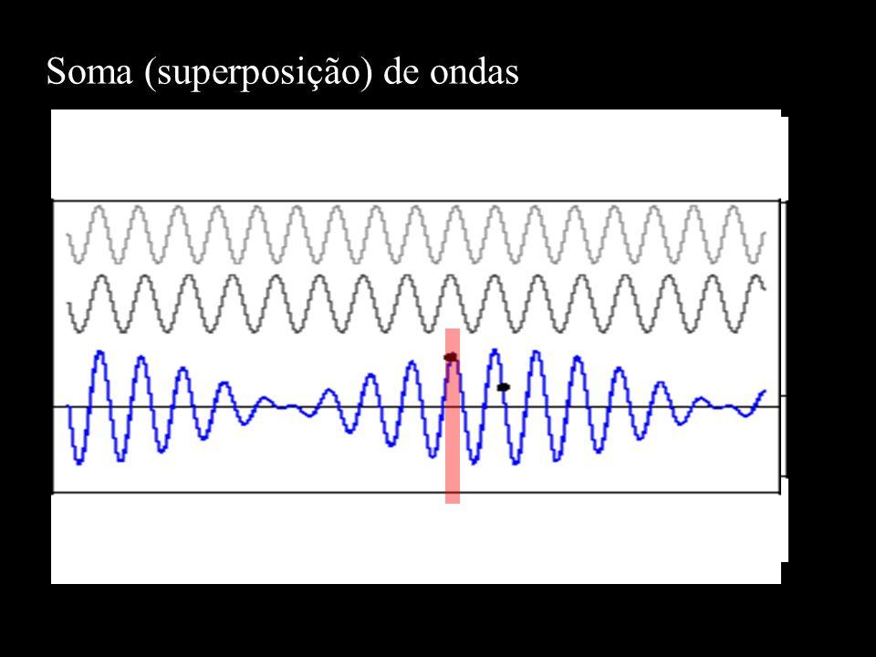 Soma (superposição) de ondas