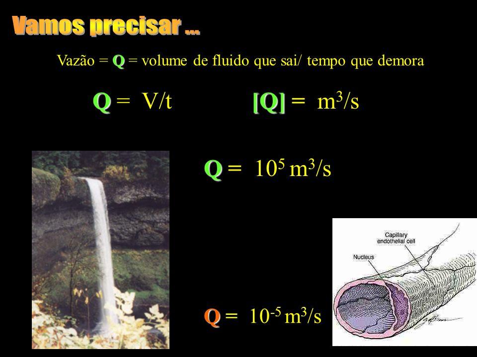 Q Vazão = Q = volume de fluido que sai/ tempo que demora Q Q = V/t [Q] [Q] = m 3 /s Q Q = 10 5 m 3 /s Q Q = 10 -5 m 3 /s