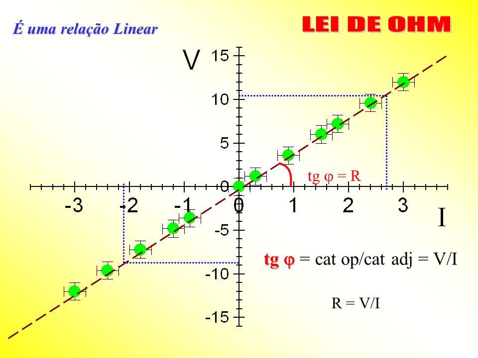 É uma relação Linear tg = R tg tg = cat op/cat adj = V/I R = V/I