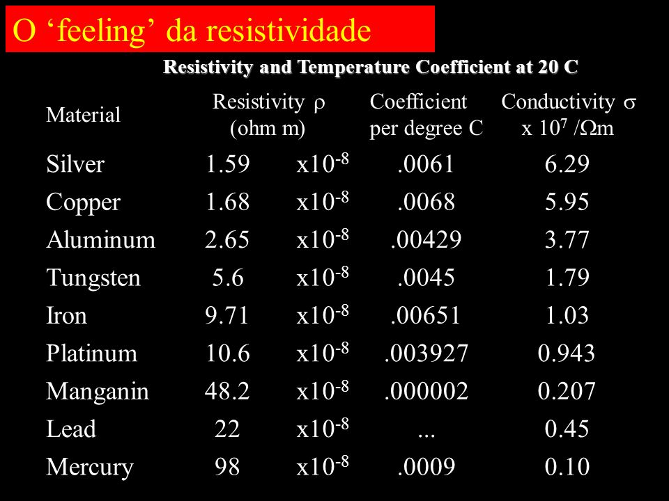 O feeling da resistividade Resistivity and Temperature Coefficient at 20 C Material Resistivity (ohm m) Coefficient per degree C Conductivity x 10 7 /