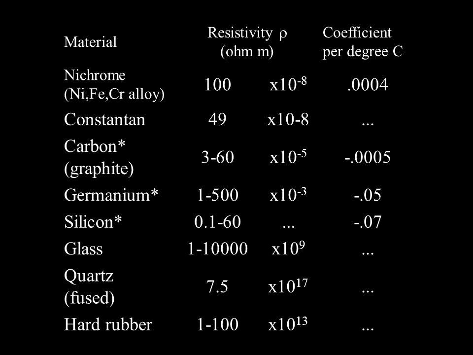 Material Resistivity (ohm m) Coefficient per degree C Nichrome (Ni,Fe,Cr alloy) 100x10 -8.0004 Constantan49x10-8... Carbon* (graphite) 3-60x10 -5 -.00