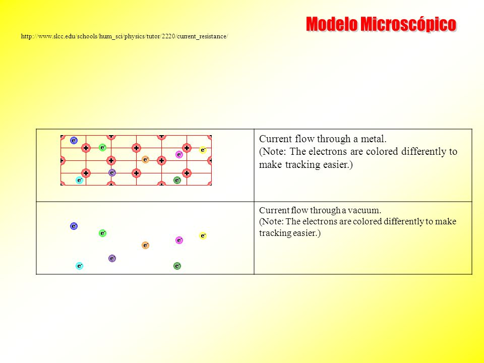 No mundo macroscópico… A dependência V vs I….