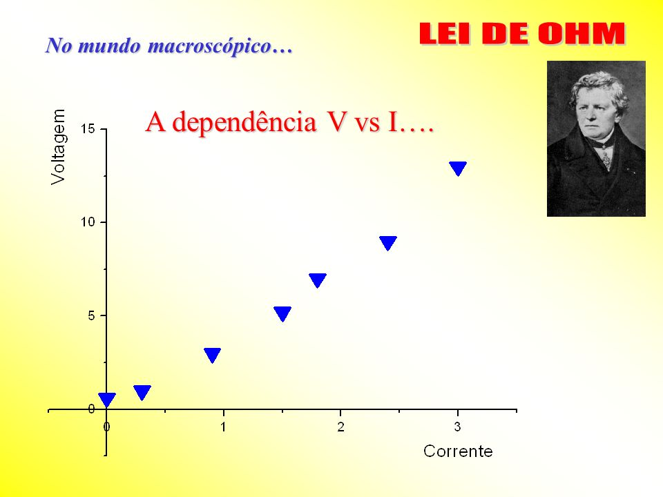 No mundo macroscópico… É linear …?