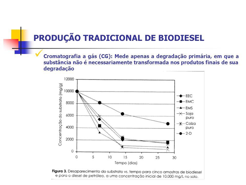 Cromatografia a gás (CG): Mede apenas a degradação primária, em que a substância não é necessariamente transformada nos produtos finais de sua degrada