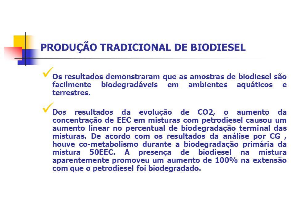Os resultados demonstraram que as amostras de biodiesel são facilmente biodegradáveis em ambientes aquáticos e terrestres. Dos resultados da evolução
