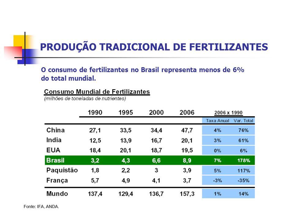 PRODUÇÃO TRADICIONAL DE FERTILIZANTES O consumo de fertilizantes no Brasil representa menos de 6% do total mundial.