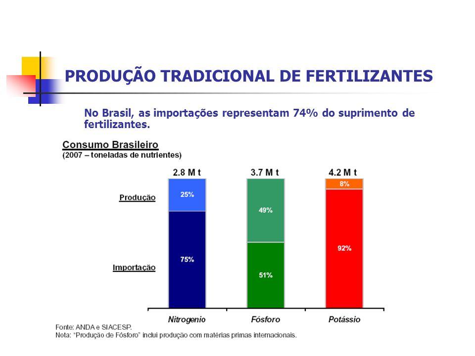 PRODUÇÃO TRADICIONAL DE FERTILIZANTES No Brasil, as importações representam 74% do suprimento de fertilizantes.